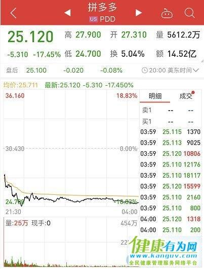 拼多多股价大跌究竟发生了什么