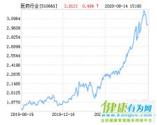 华夏医药ETF净值上涨1.19%