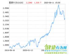 华安中证医药ETF基金09月14日下跌1.40%